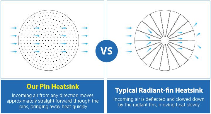 High Mast Light Heat dissipation