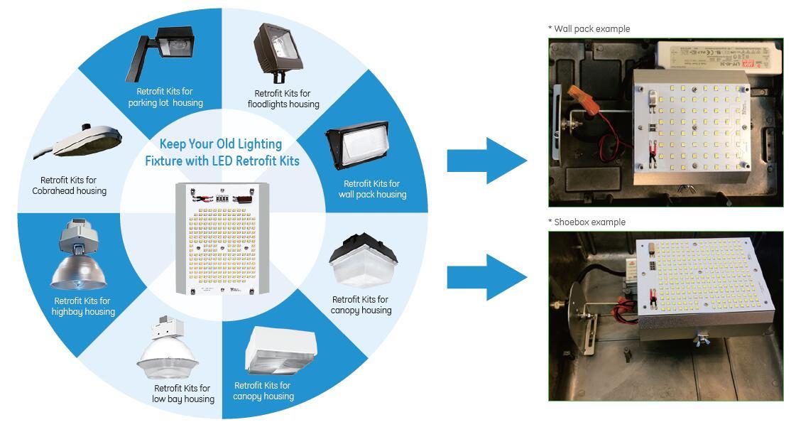 LED-retrofit-kits-application